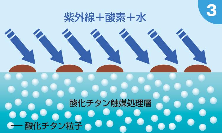日光(紫外線)と空気中の酸素、水により光触媒機能が働き始めます。